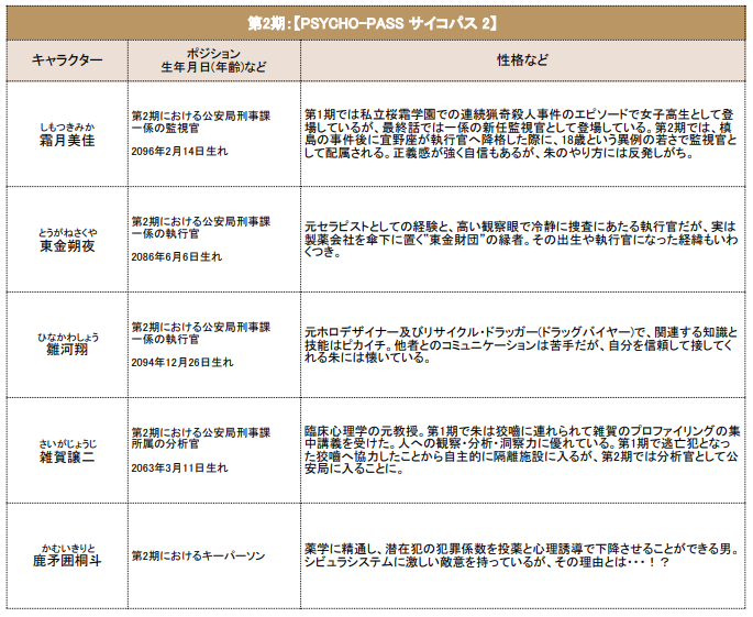 テレビアニメ第2期【PSYCHO-PASS サイコパス 2】
