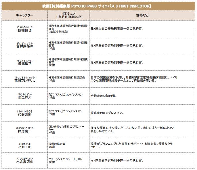 映画【特別編集版 PSYCHO-PASS サイコパス 3 FIRST INSPECTOR】