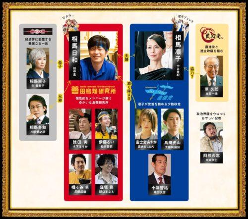映画【総理の夫】の主な登場人物・キャスト